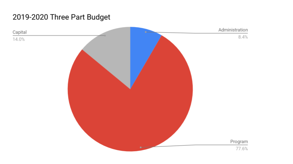 Three part budget pie chart 2019-2020 Program 77.6%, Capital 14.0%, Administration 8.4%; Admin costs 8.37% of budget; Program 77.65% of budget; Capital 13.98% of budget
